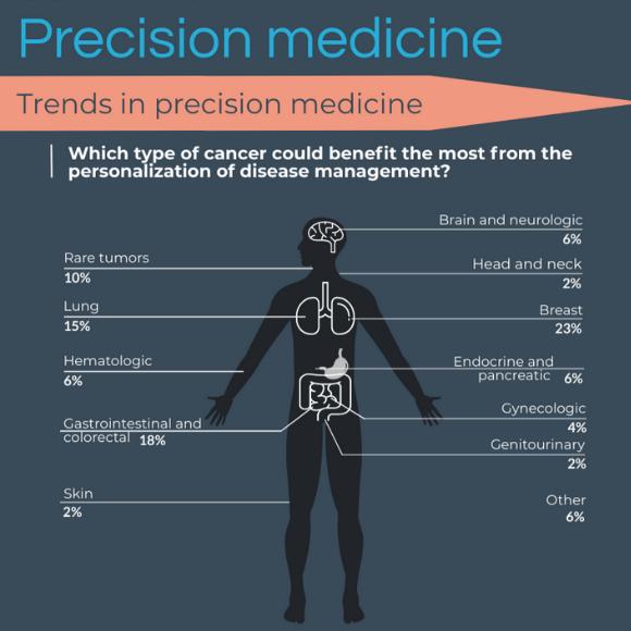 precision medicine infographic